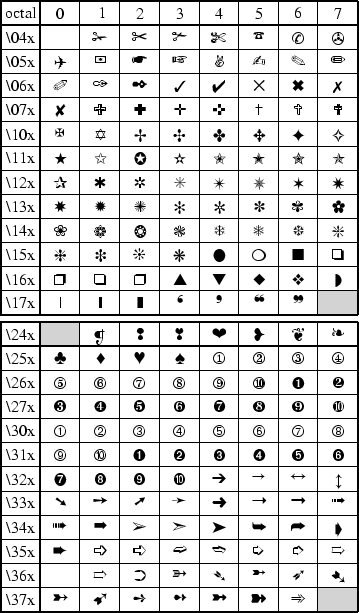 F. Chart of octal codes for characters